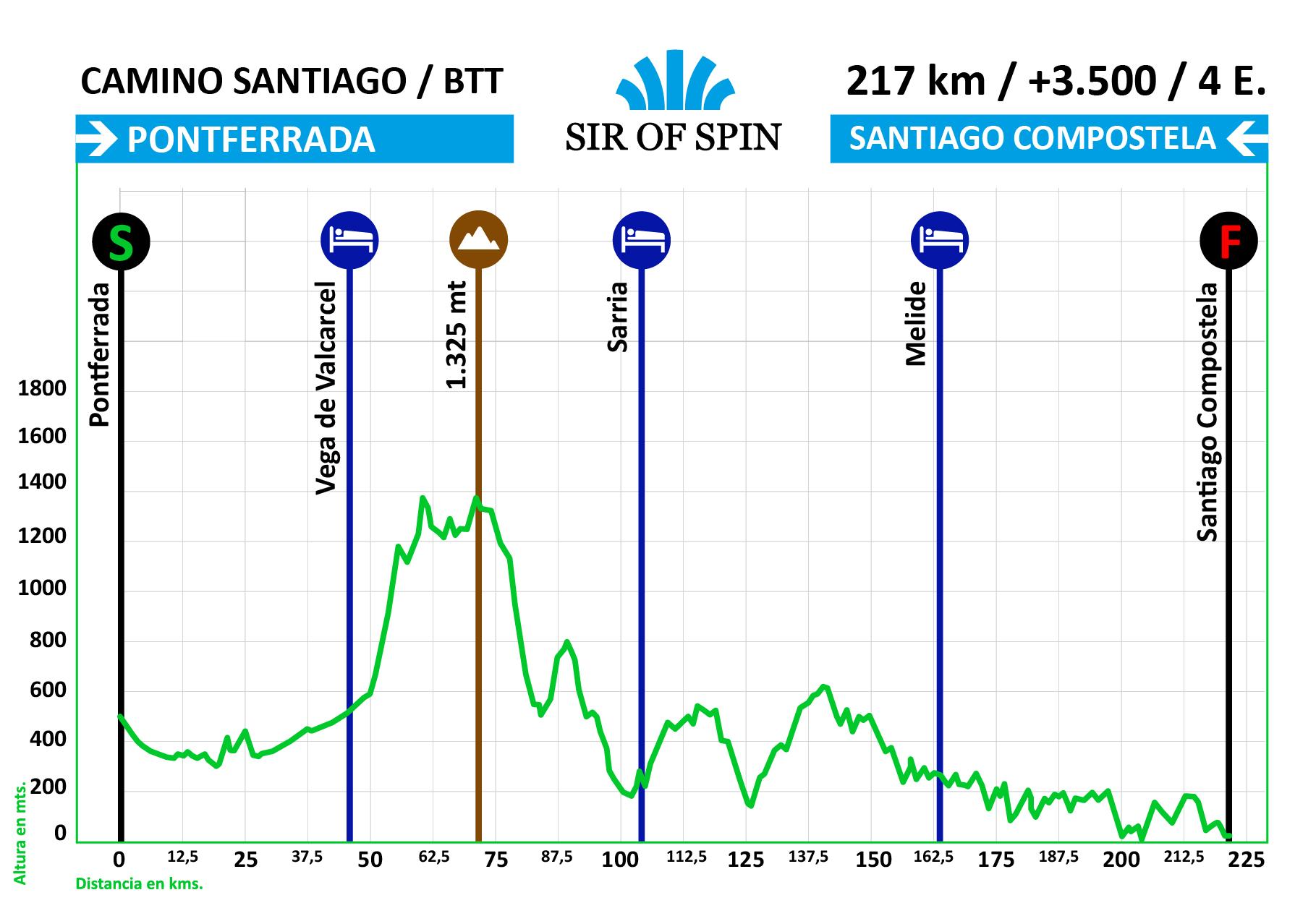 Perfil ruta Camino de Santiago en MTB