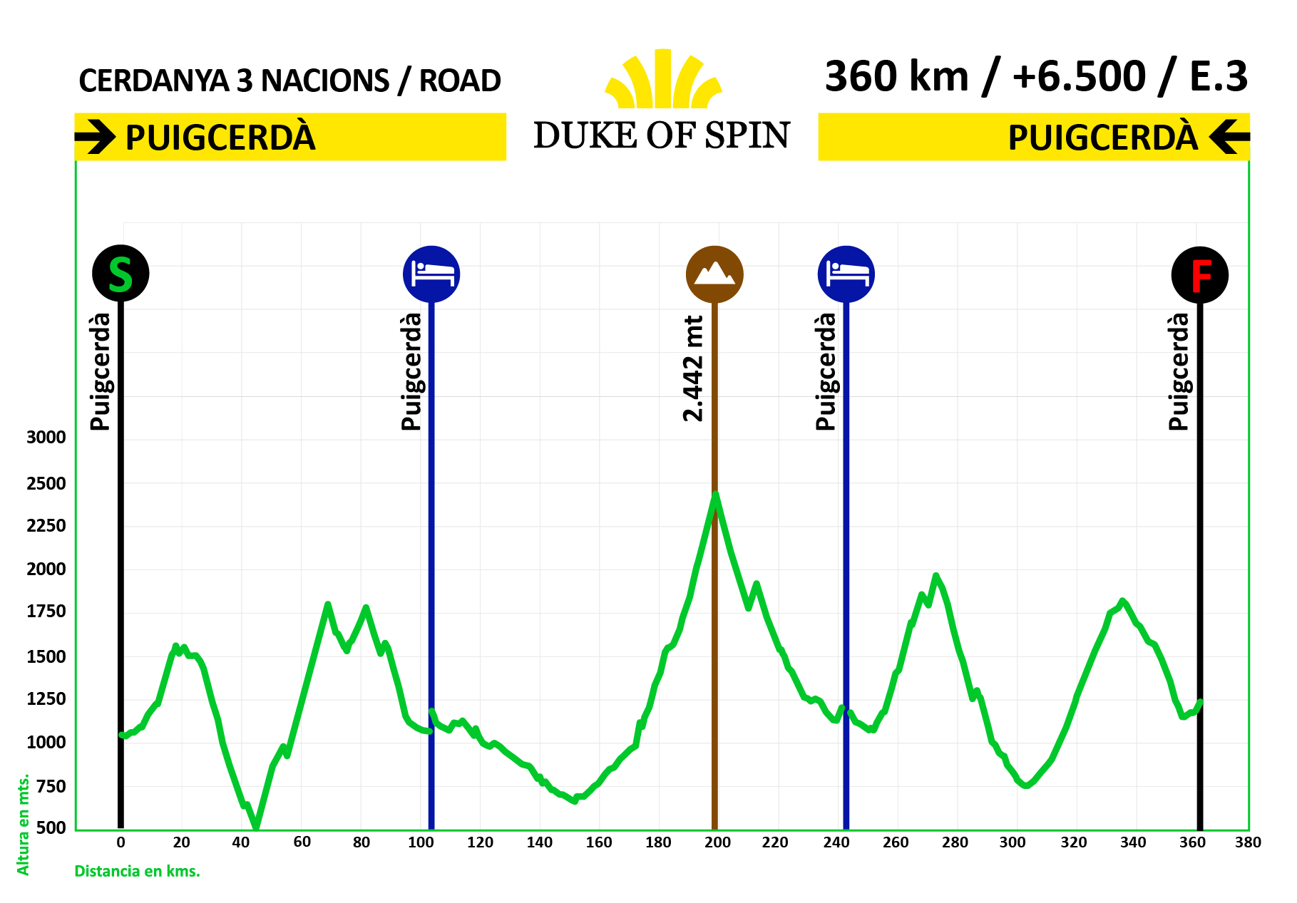 Perfil ruta 3 nations road tour