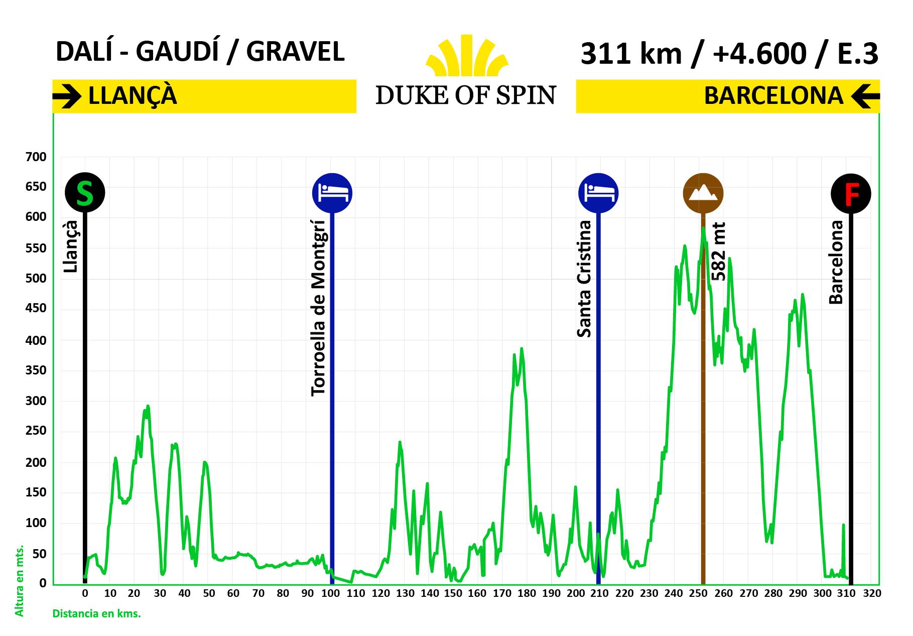Perfil ruta Dali Gaudi Gravel Tour