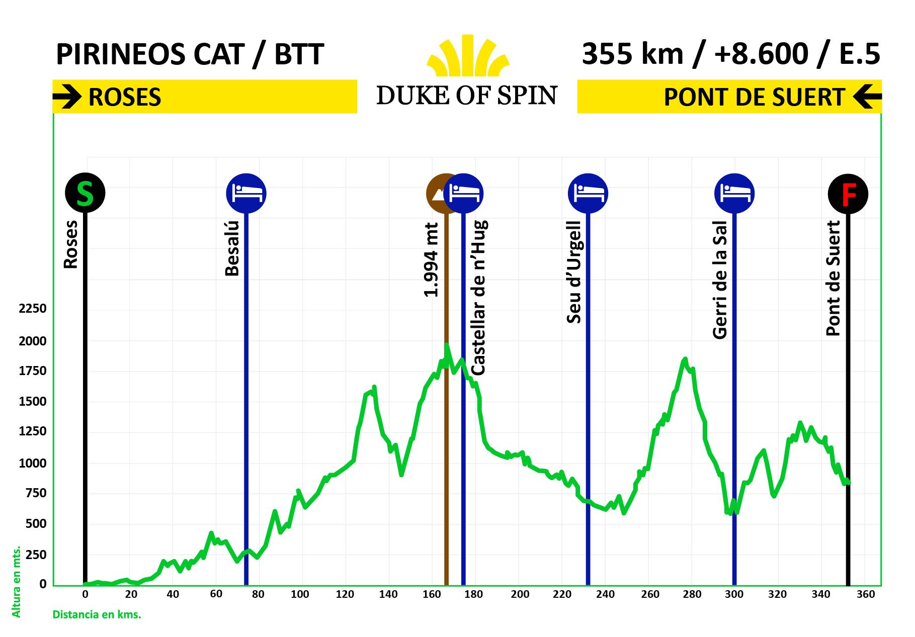 Perfil ruta Travesía del Pirineos catalán en MTB